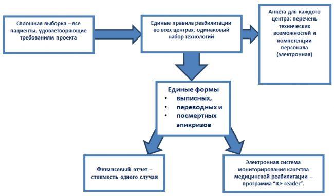 образец выписного эпикриза травматолога